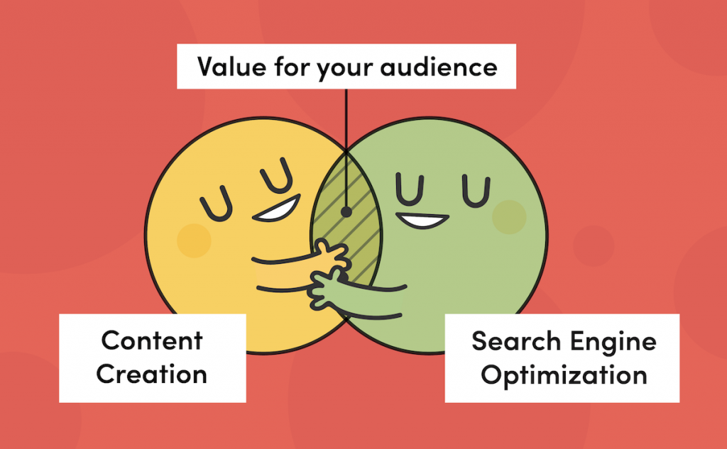 How does Content Marketing help Drive Organic Traffic to a Website and aid SEO?